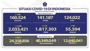 Infografis Covid